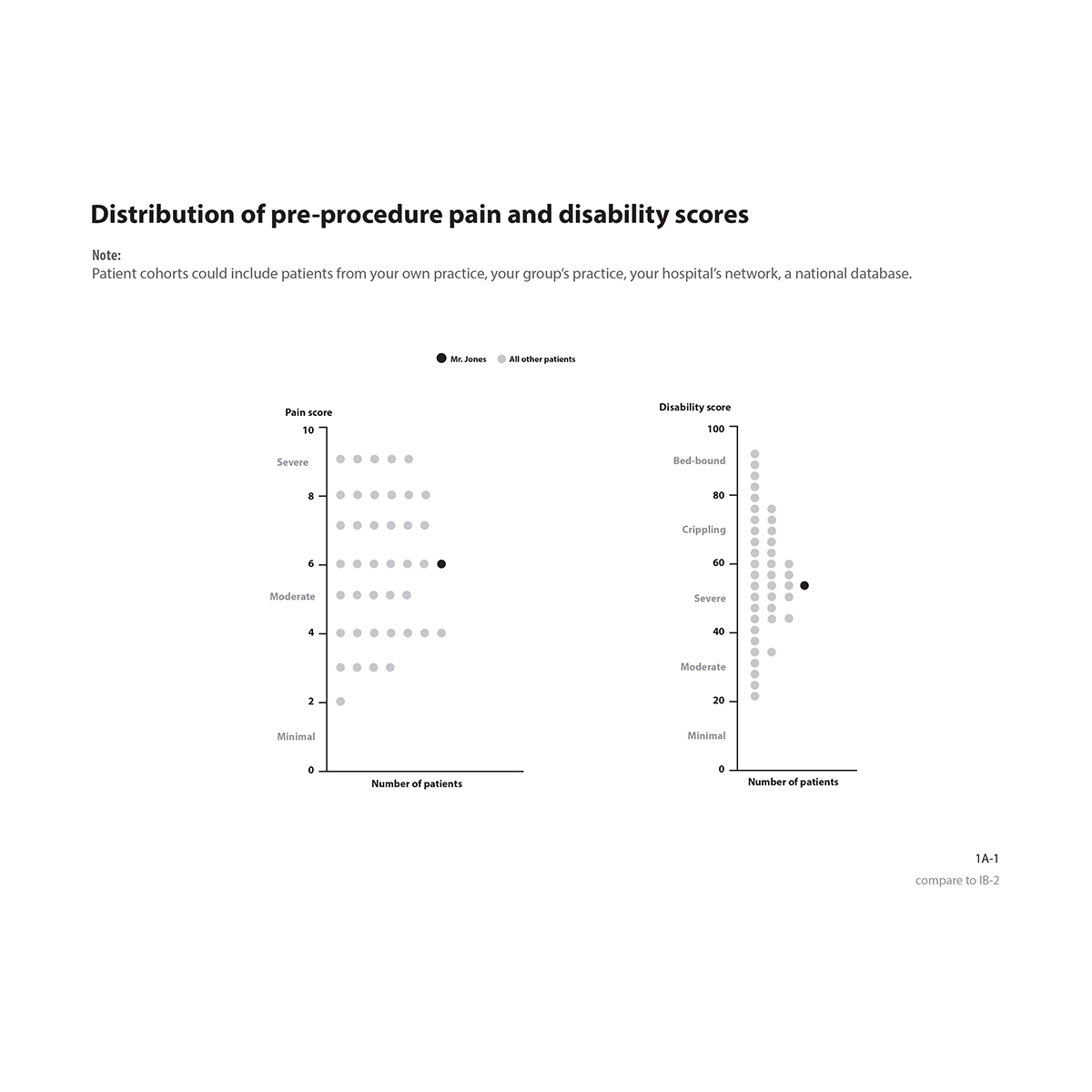 Graph showing distribution of pre-intervention pain and disability scores comparing Mr. Jones to other patients.