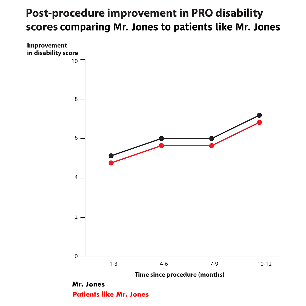 Graph showing post-intervention improvement in PRO disability scores for Mr. Jones and patients like Mr. Jones