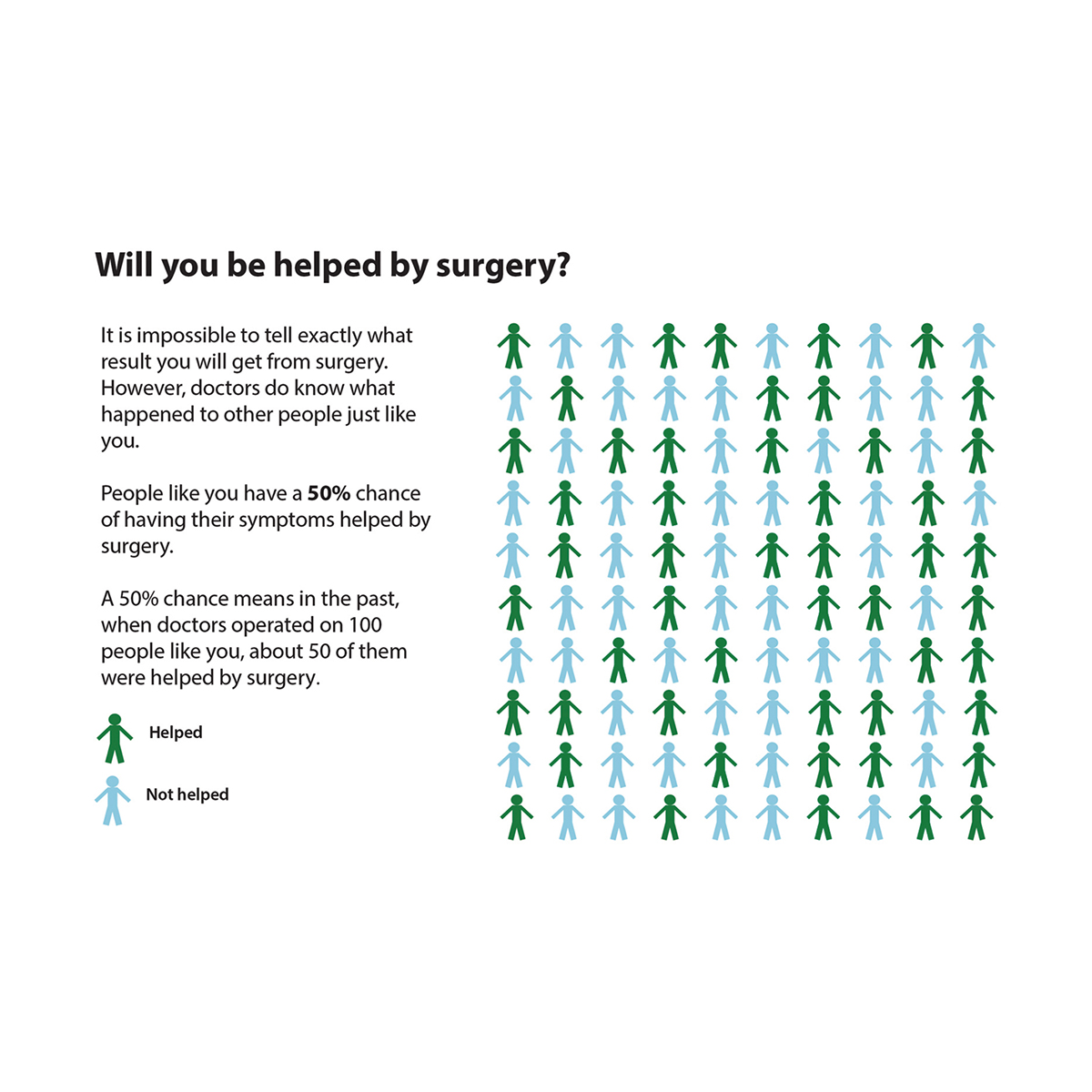 Graphic showing will you be helped by surgery comparison of patient groups.