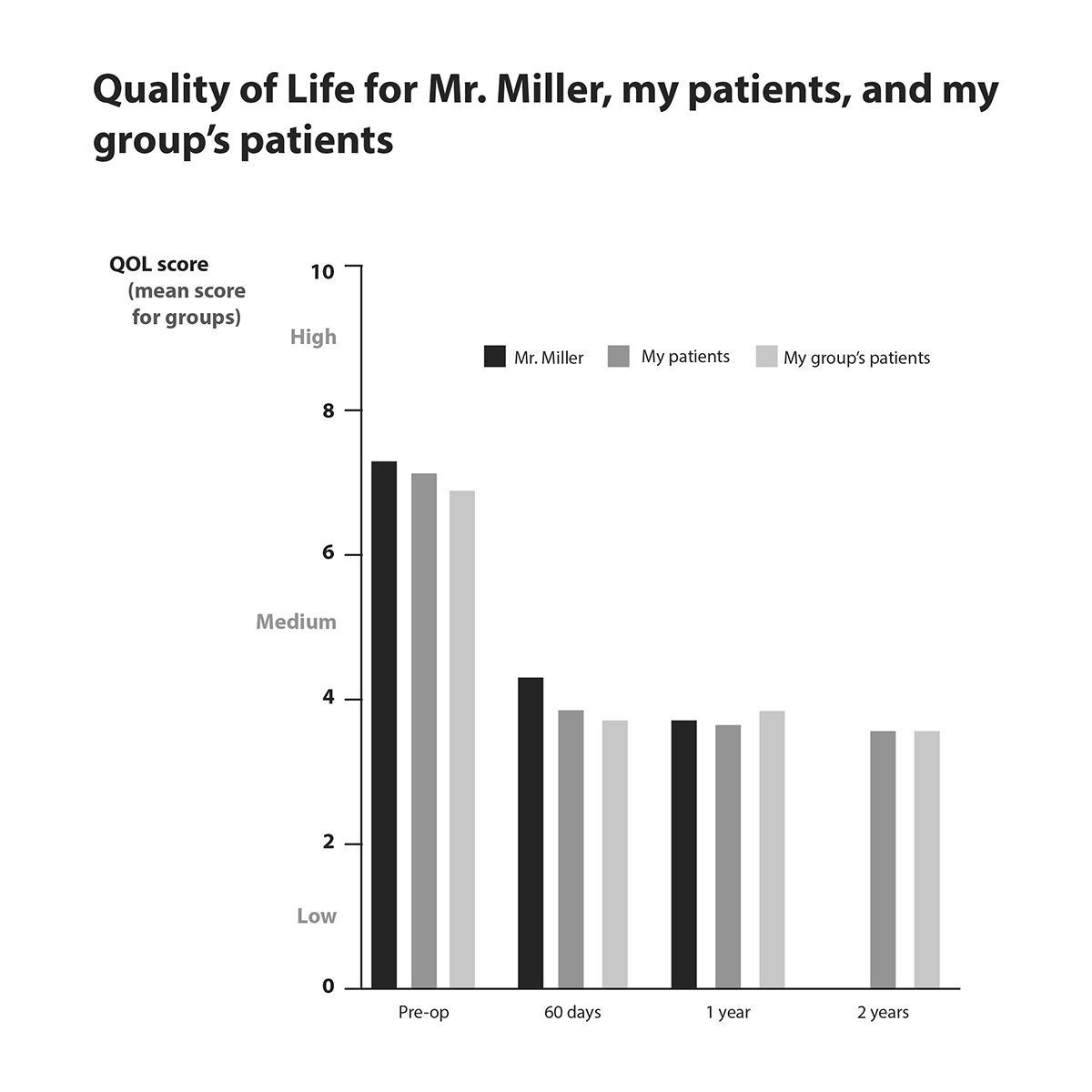 Graph showing comparison of quality of life scores for Mr. Miller, my patients, and my group's patients over time.