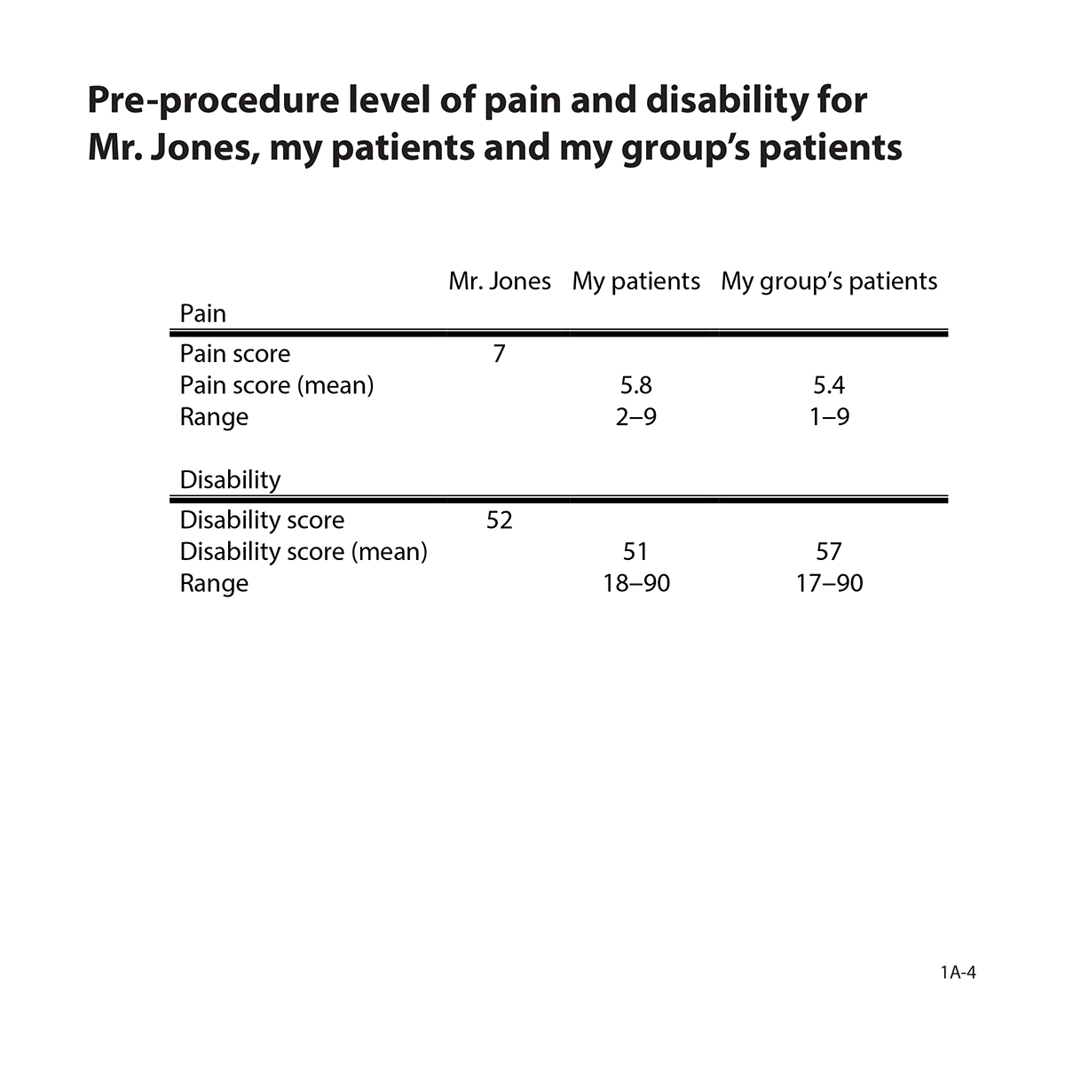 Table showing pre-procedure level of pain and disability for Mr. Jones, my patients, and my group's patients.