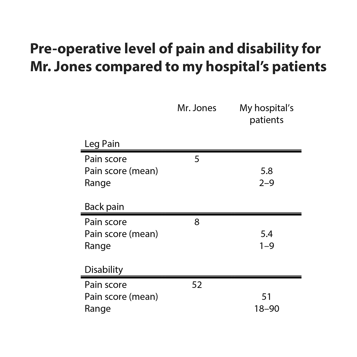 Table showing pre-operative level of back and leg pain and disability for Mr. Jones compared to my hospital's patients.