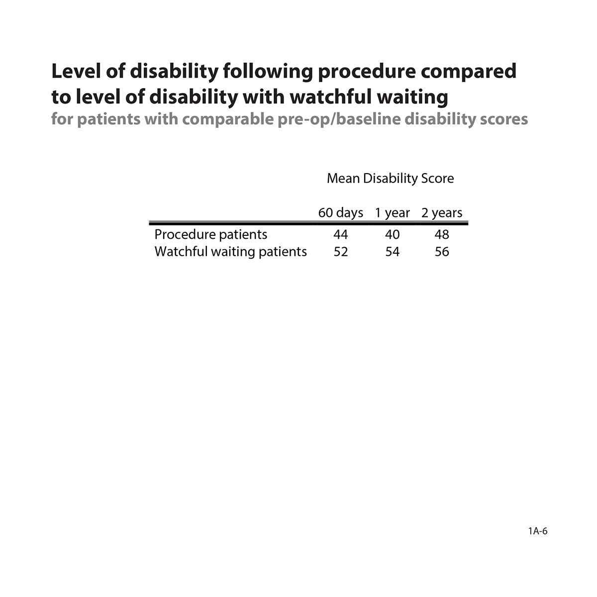 Table showing level of disability following surgery compared to level of disability with watchful waiting for patients with comparable pre-op/baseline disability scores.