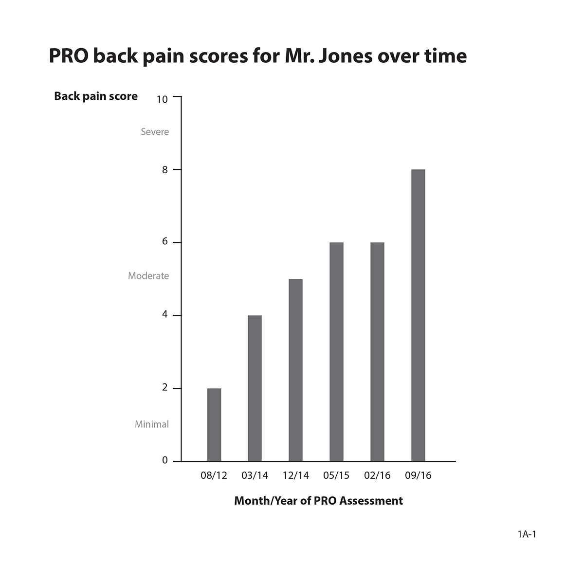 Longitudinal bar graph showing Mr. Jones PRO back pain scores over time.