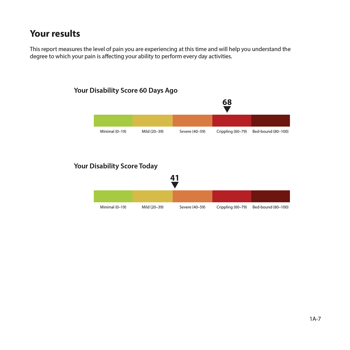 Heat bars showing your results PRO disability score 60 days ago and score today.
