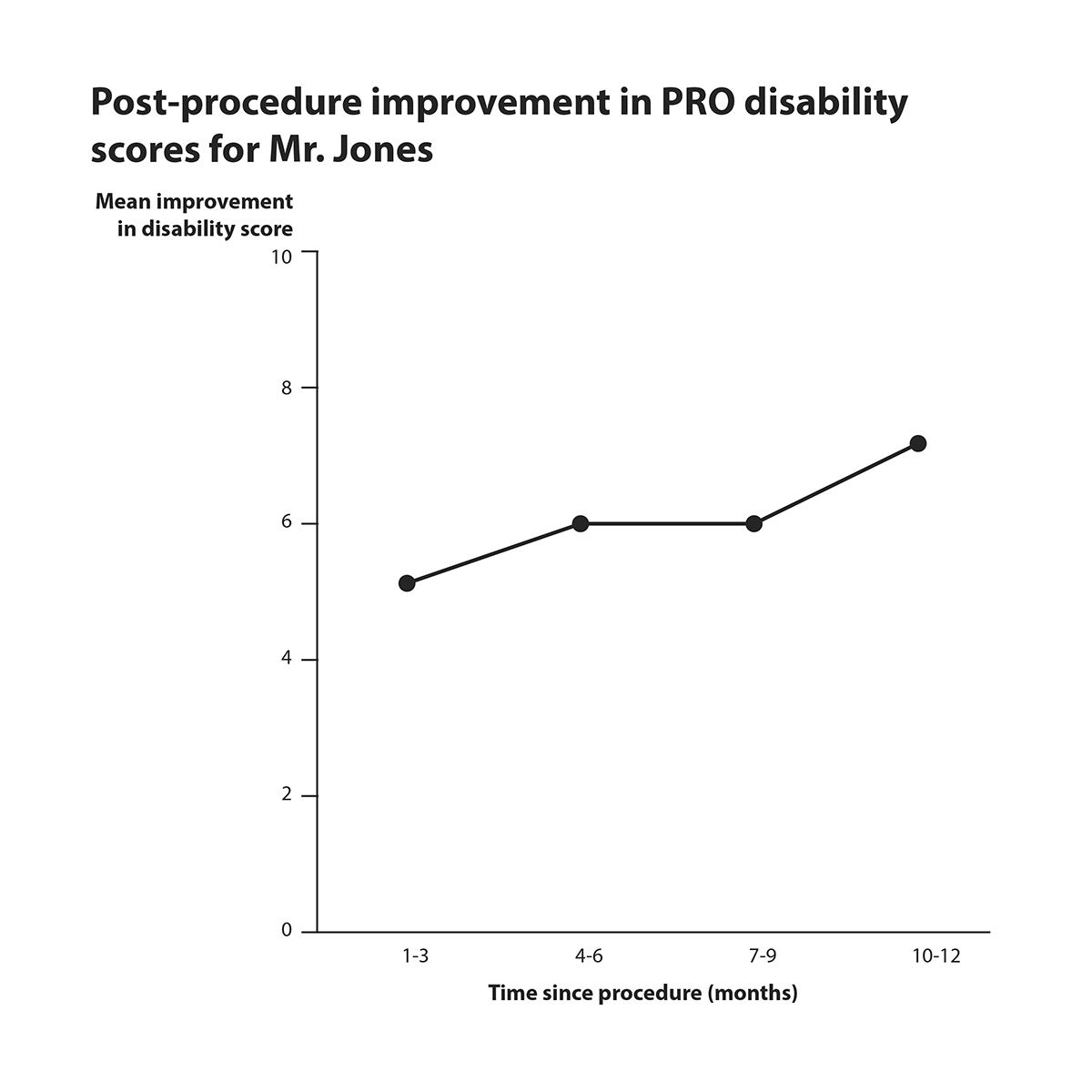 Line graph showing post-procedure improvement in PRO disability score for Mr. Jones.