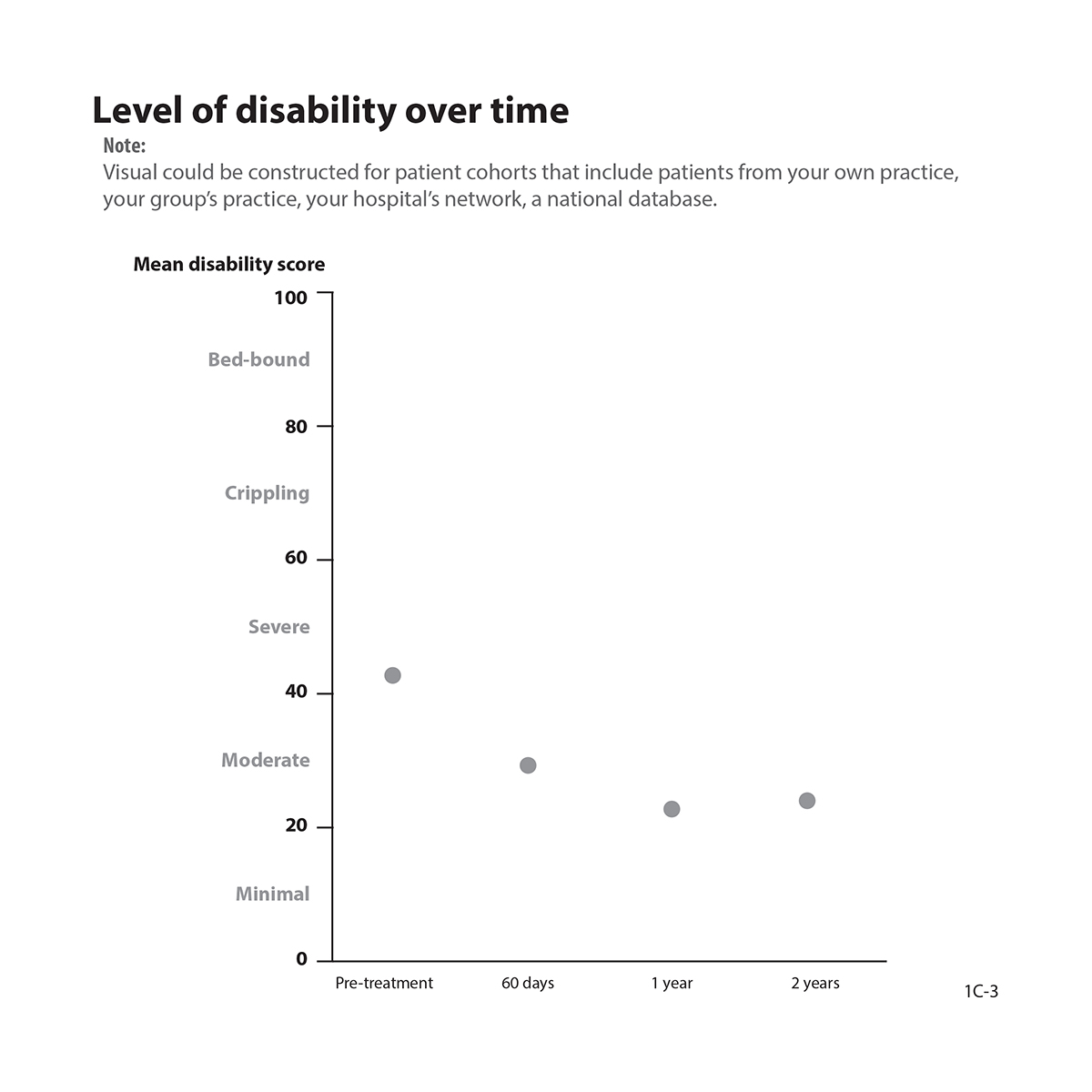 Graph showing level of disability pre- and post-treatment showing score at particular points in time (no connecting lines).
