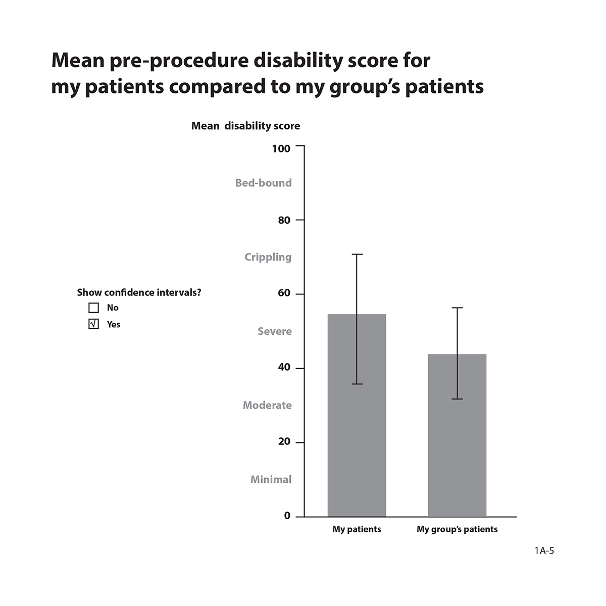 Graph showing mean pre-procedure disability score for my patients compared to my group's patients with confidence intervals.
