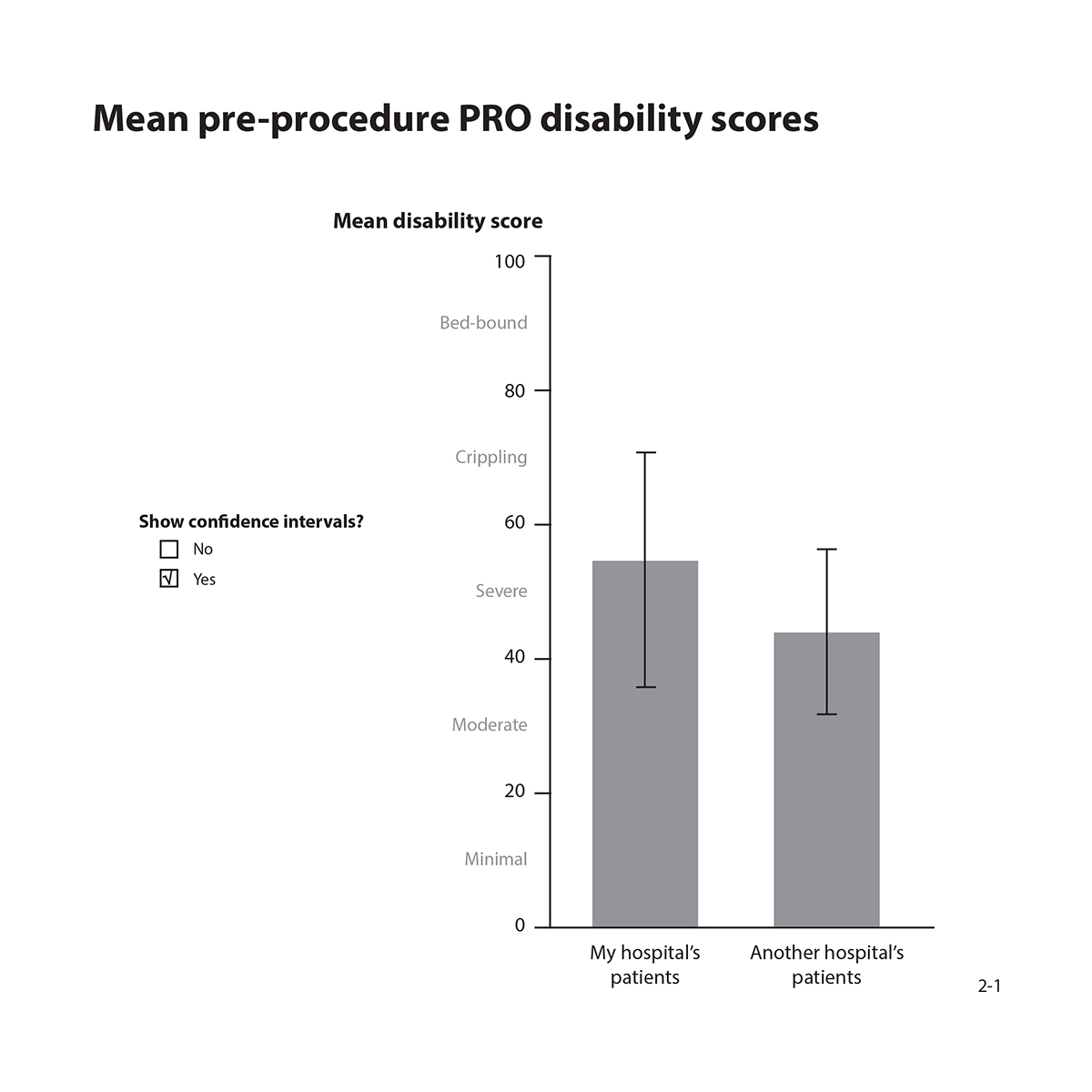 Graph showing mean pre-procedure disability mean score for my hospital compared to another hospitals' patients shown as bar graph with confidence intervals.