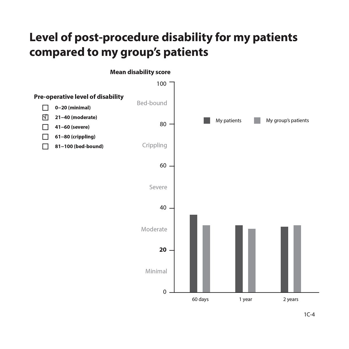 Graph showing mean level of post-procedure disability for my patients compared to my group's patients.
