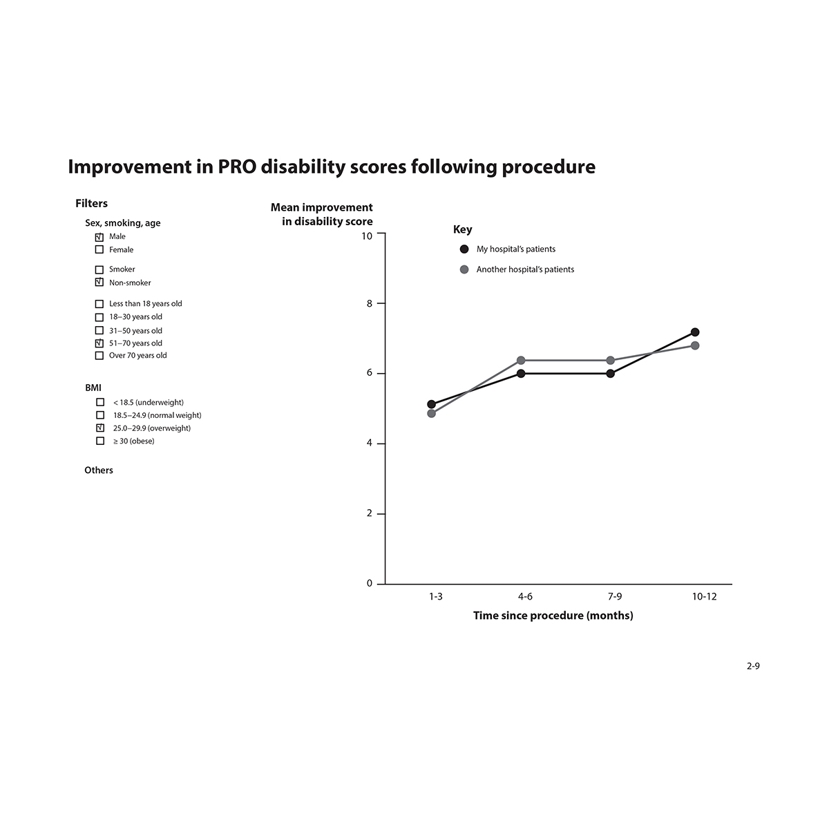 Graph showing mean improvement in PRO disability scores following procedure (compare my hospital to another group's patients) over time with filter parameters shown.