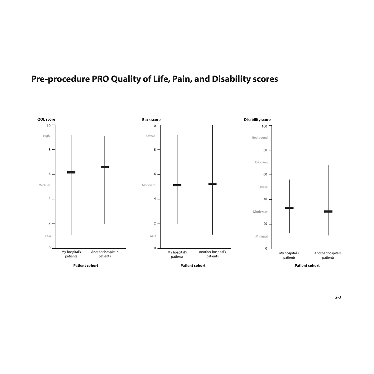 Graph showing Range of pre-procedure PRO pain, quality of life, and disability scores: (compare my hospital to another hospital's patients) shows minimum, maximum, and mean.