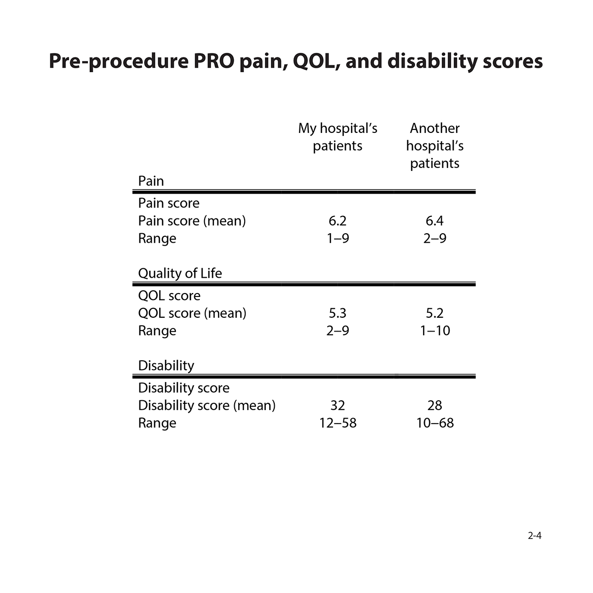 Table showing pre-procedure PRO pain, quality of life, and disability scores: (compare my hospital to another hospital's patients). Mean and range shown.