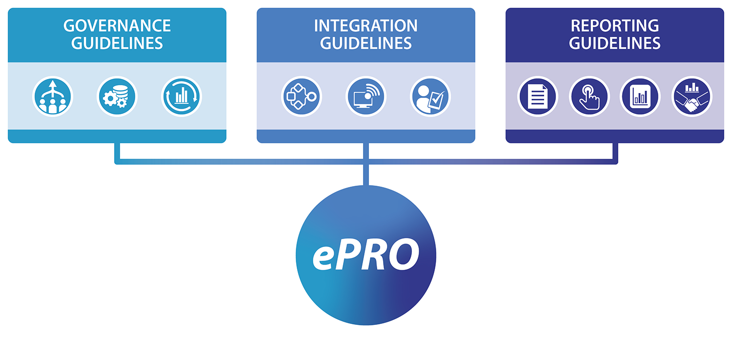 Governance guidelines, Integration guidelines, and Reporting guidelines all flowing into ePRO