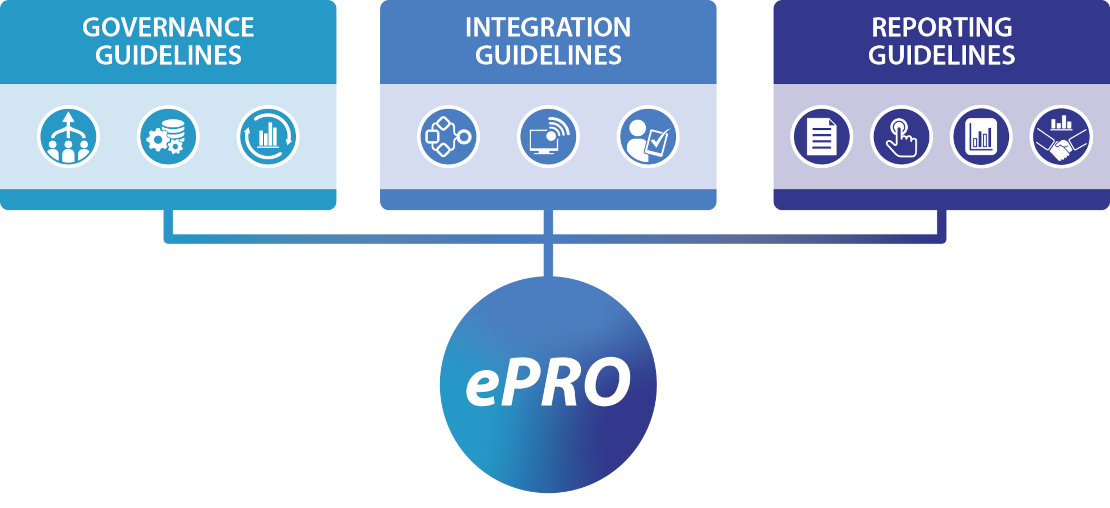 Governance, Integration, and Reporting Guidelines all flowing into ePROs