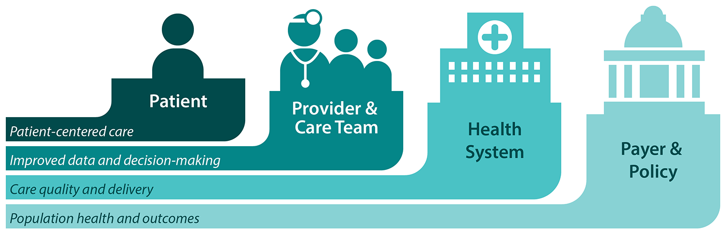 Patient, Provider & Care Team, Health System, Payer & Policy