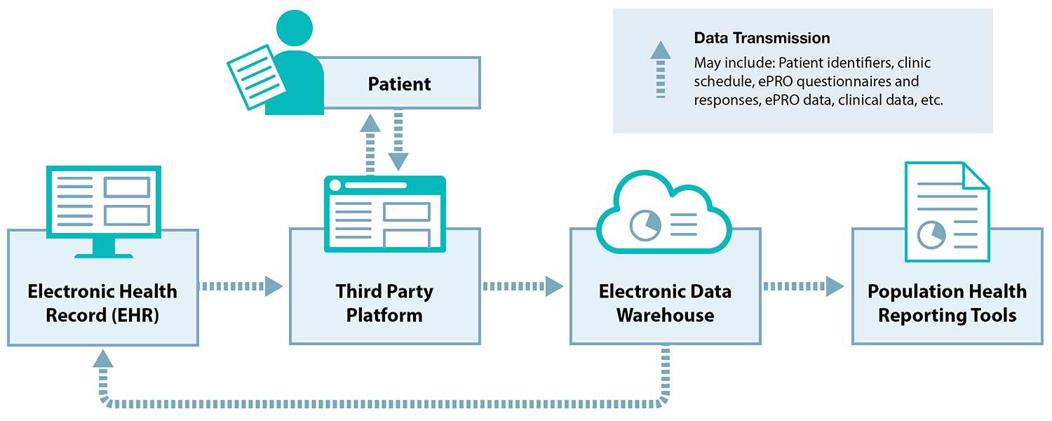 Figure showing how data flows to and from a patient, through an Electronic Health Record, Third Party Platform, Electronic Data Warehouse, and Population Health Reporting Tools.