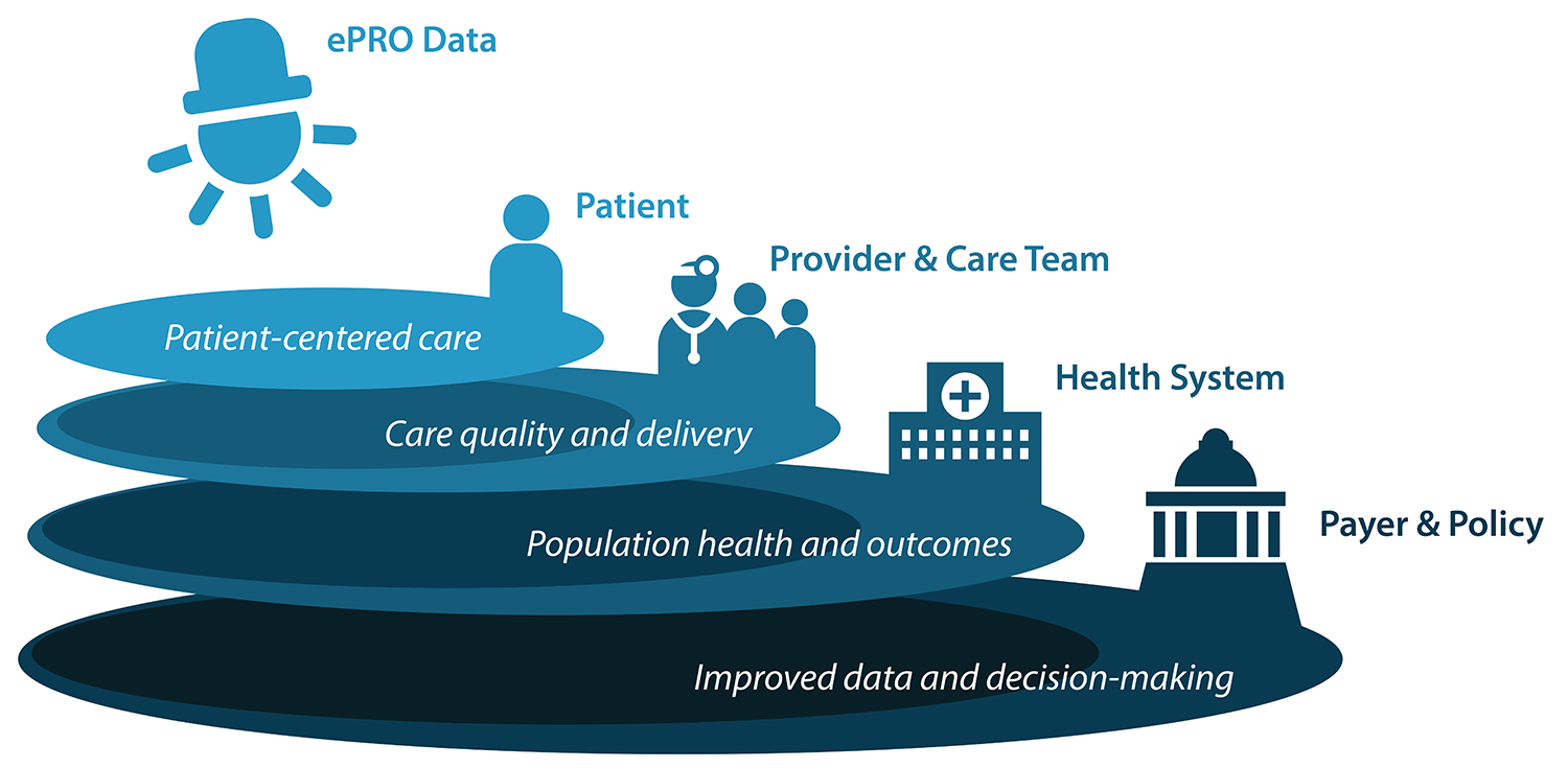 Diagram showing goals: Patient-centered care, care quality and delivery, population health and outcomes, improved data and decision-making