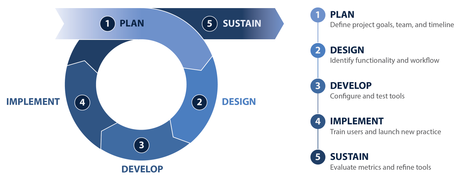 Figure showing project implementation phases: 1. Plan, 2. Design, 3. Develop, 4. Implement, 5. Sustain