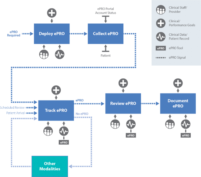 Graphic showing example of ePRO workflow, starting with Deploy, then Collect, Track, Review, and Document