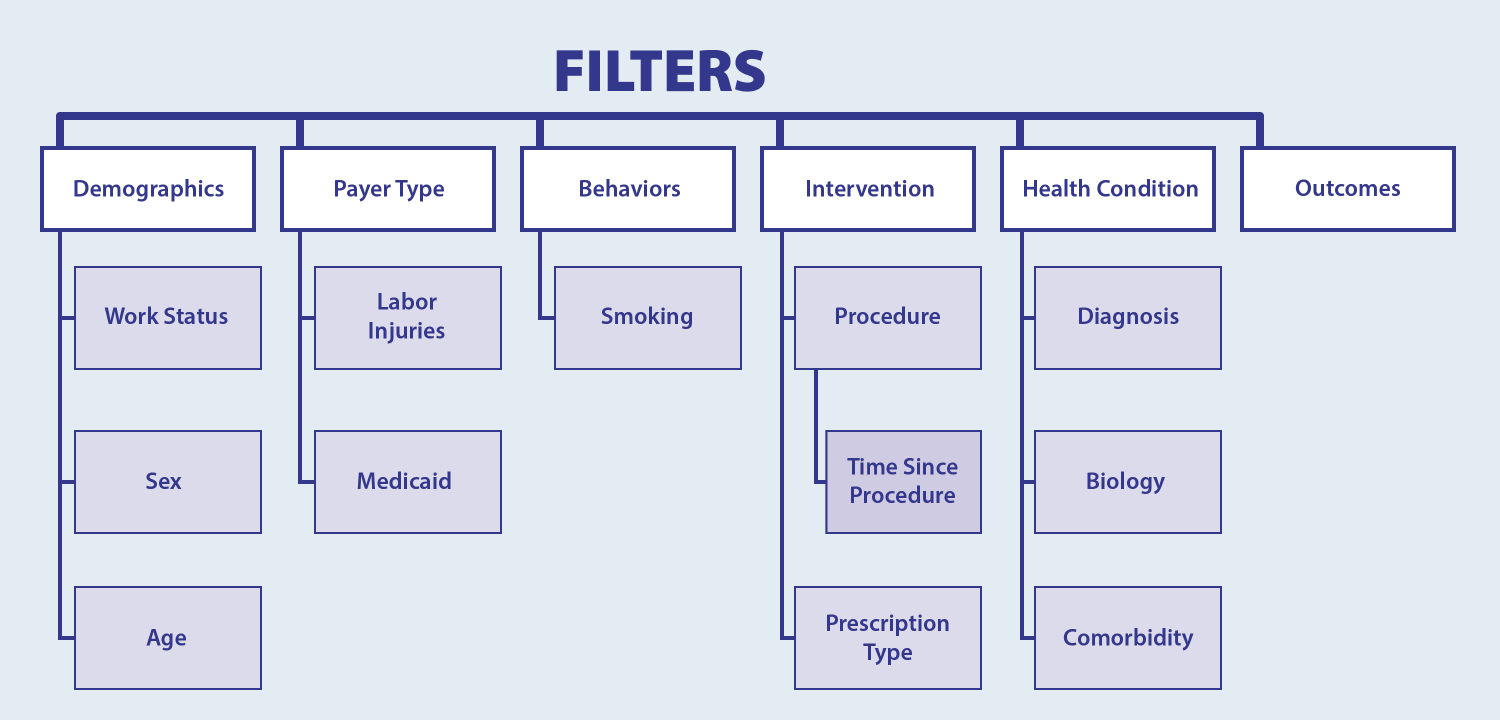 Graphic showing filter options, including Demographics, Payer Type, Behaviors, Intervention, Health Condition, and Outcomes