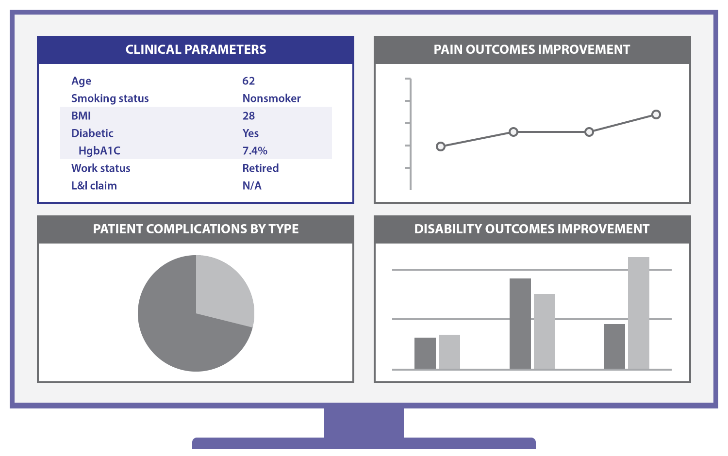 Graphic showing a dashboard with four panels, Clinical Parameters, Pain Outcomes Improvement, Mean Monthly Pain Days, and Disability Outcomes Improvement