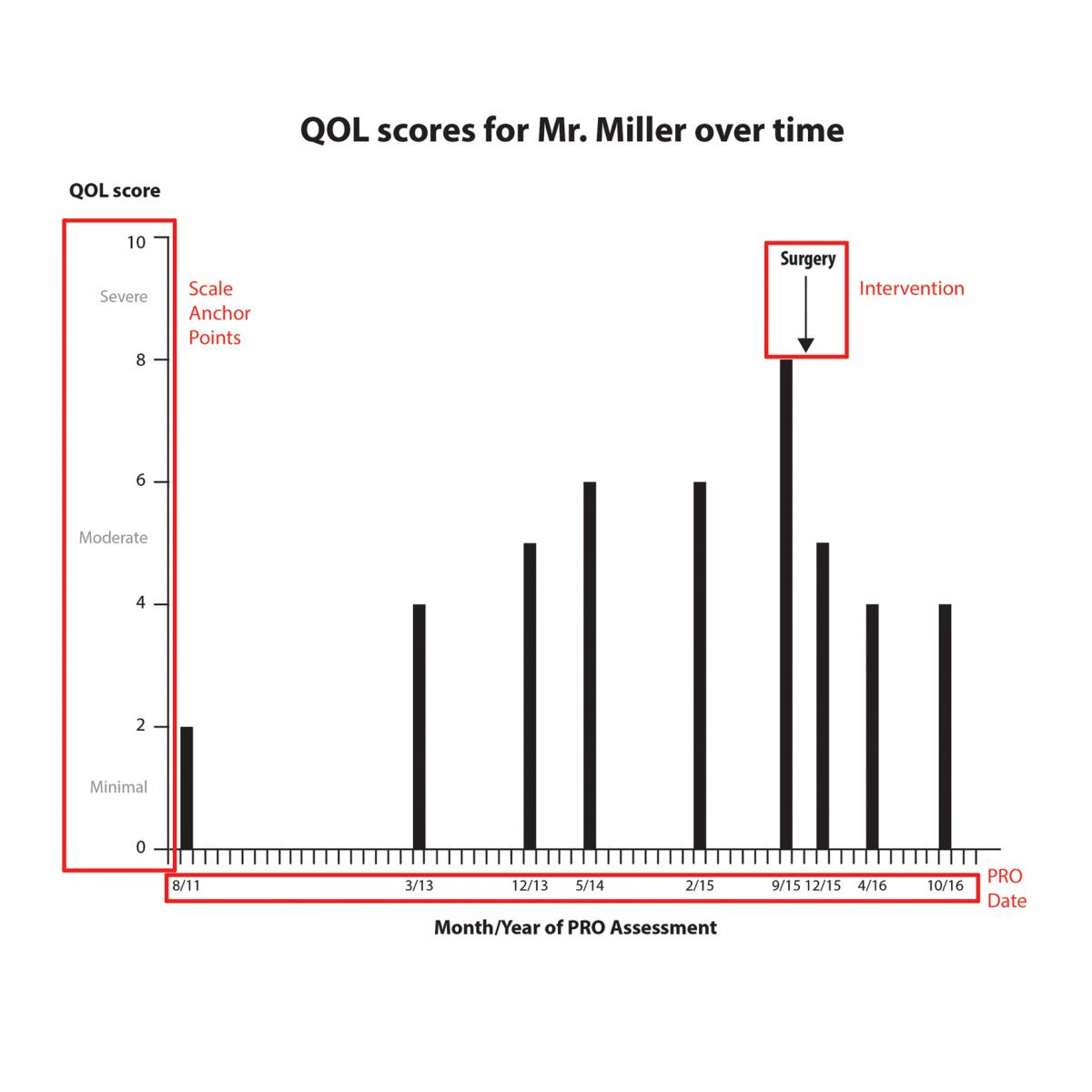 Graphic showing a patient's QOL scores on a bar graph with the axes labeled with scale anchor points and the intervention date notated.