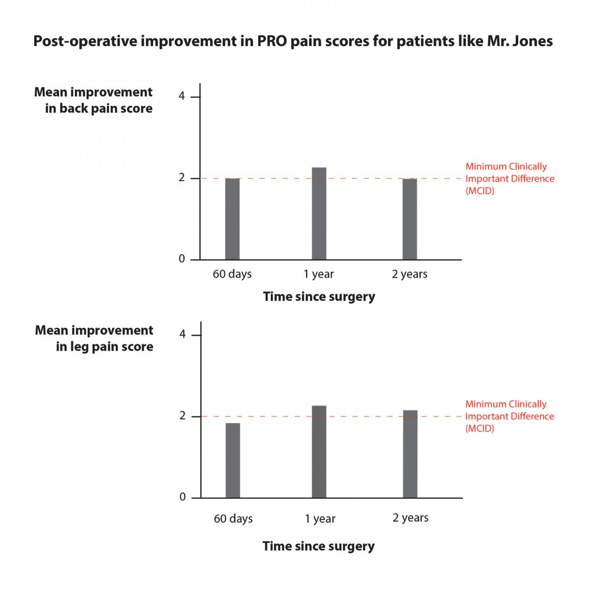 Graphic showing mean improvement in back and leg pain scores on bar charts, with MCID indicated on both.