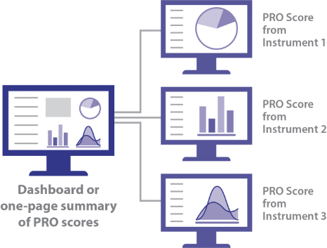 Diagram showing a single screen of a Patient ePRO Dashboard, with three options to expand on individual items.